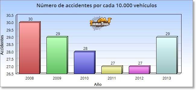 Número de accidentes por cada 10000 vehículos - ¿A Alguien le Sorprende?
