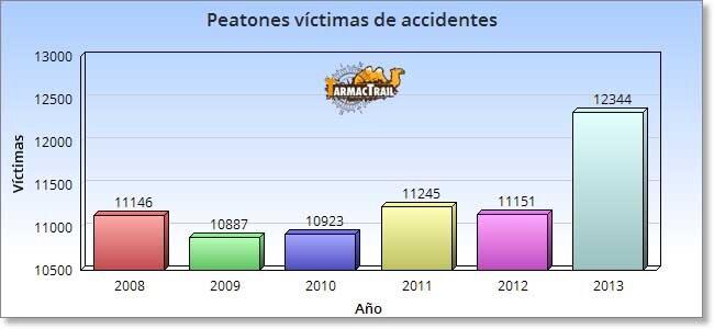 Peatones víctimas de accidentes - ¿A Alguien le Sorprende?