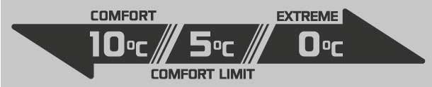 Saco de Dormir Tac Maven Major Temperatura