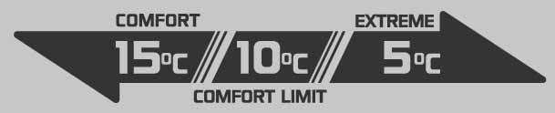 Saco de Dormir Tac Maven Sentinel Temperatura